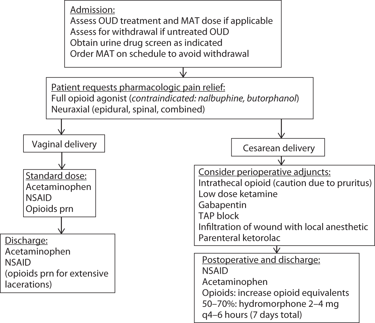 Antepartum and Intrapartum Care (Section 2) - Opioid-Use