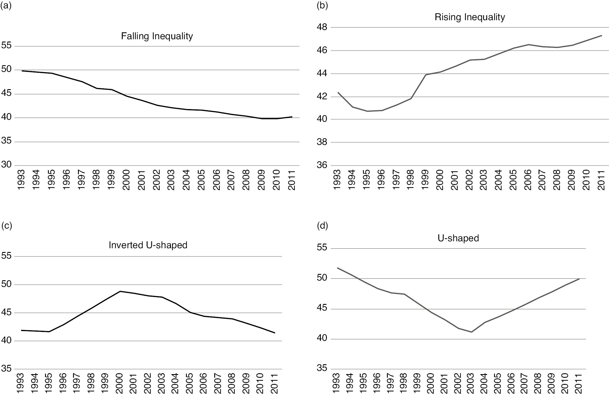 Economic Inequality and Social Progress* (Chapter 3
