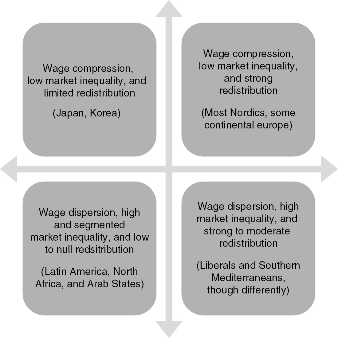 Socio-Economic Transformations - Rethinking Society for the