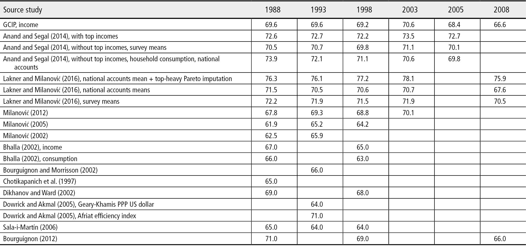 Socio-Economic Transformations - Rethinking Society for the