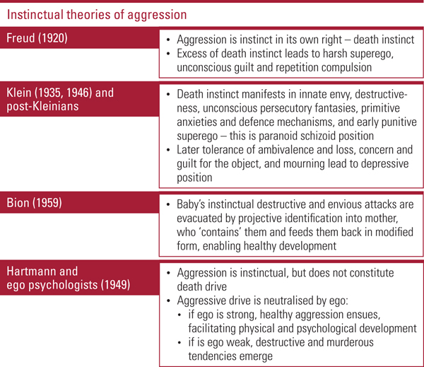 Psychodynamic Approaches To Violence
