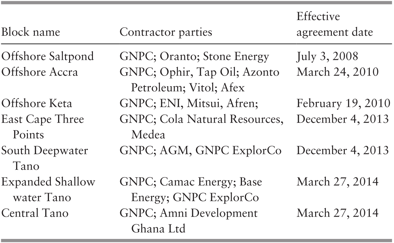 NDC II Government and Managing the New Oil Wealth (Chapter 8