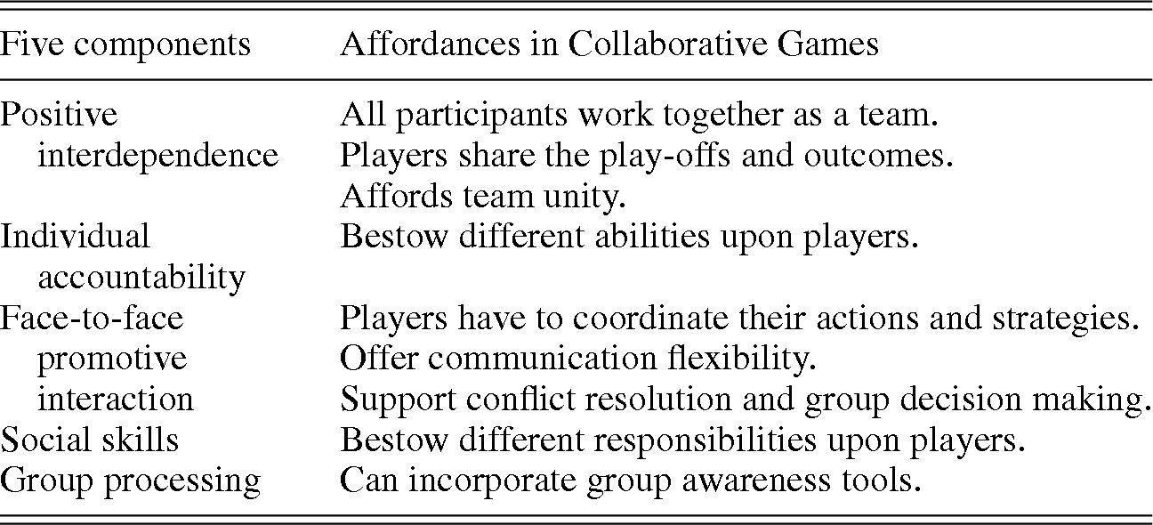 Understanding Culture with Games (Part III) - Social