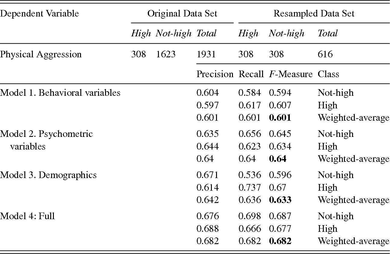 Individual Behaviors and Dyadic Relationships (Part I