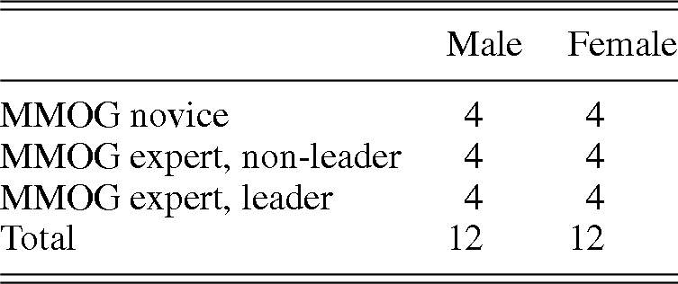 Groups: Norms, Leadership, and Virtual Organizations (Part