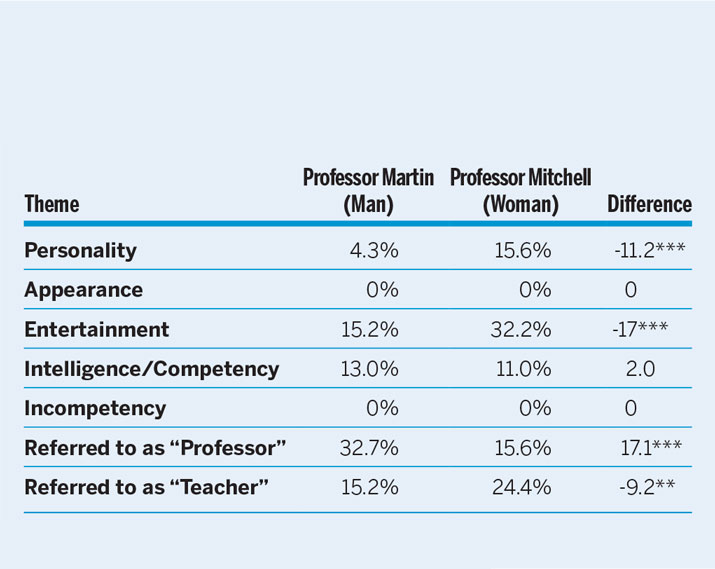 Gender Bias in Student Evaluations