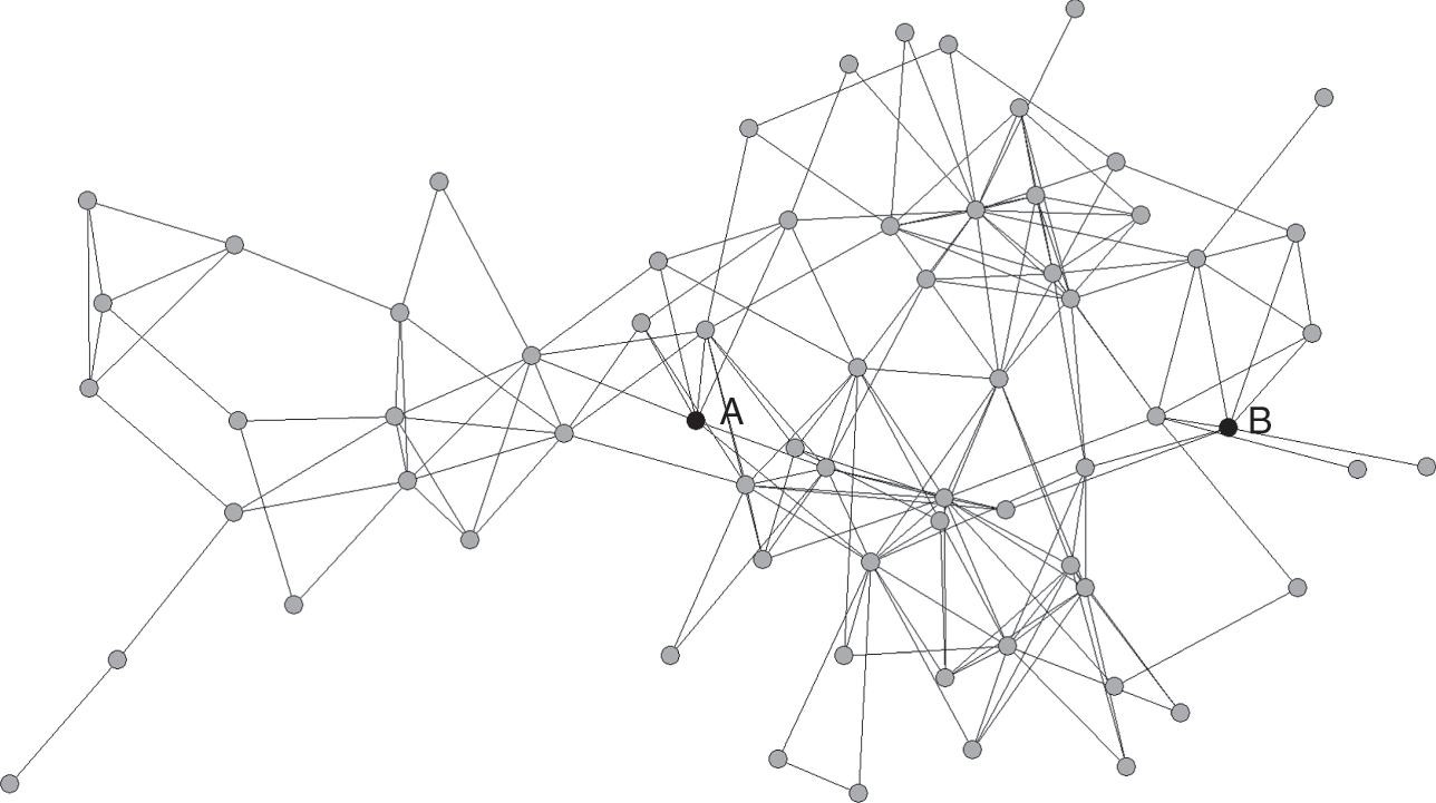 Introduction (Part I) - Networks and Religion