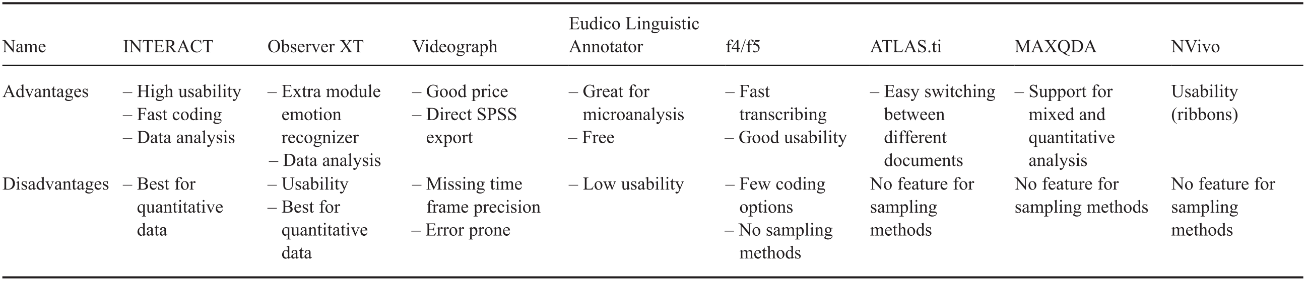 Methodology and Procedures of Interaction Analysis (Part III