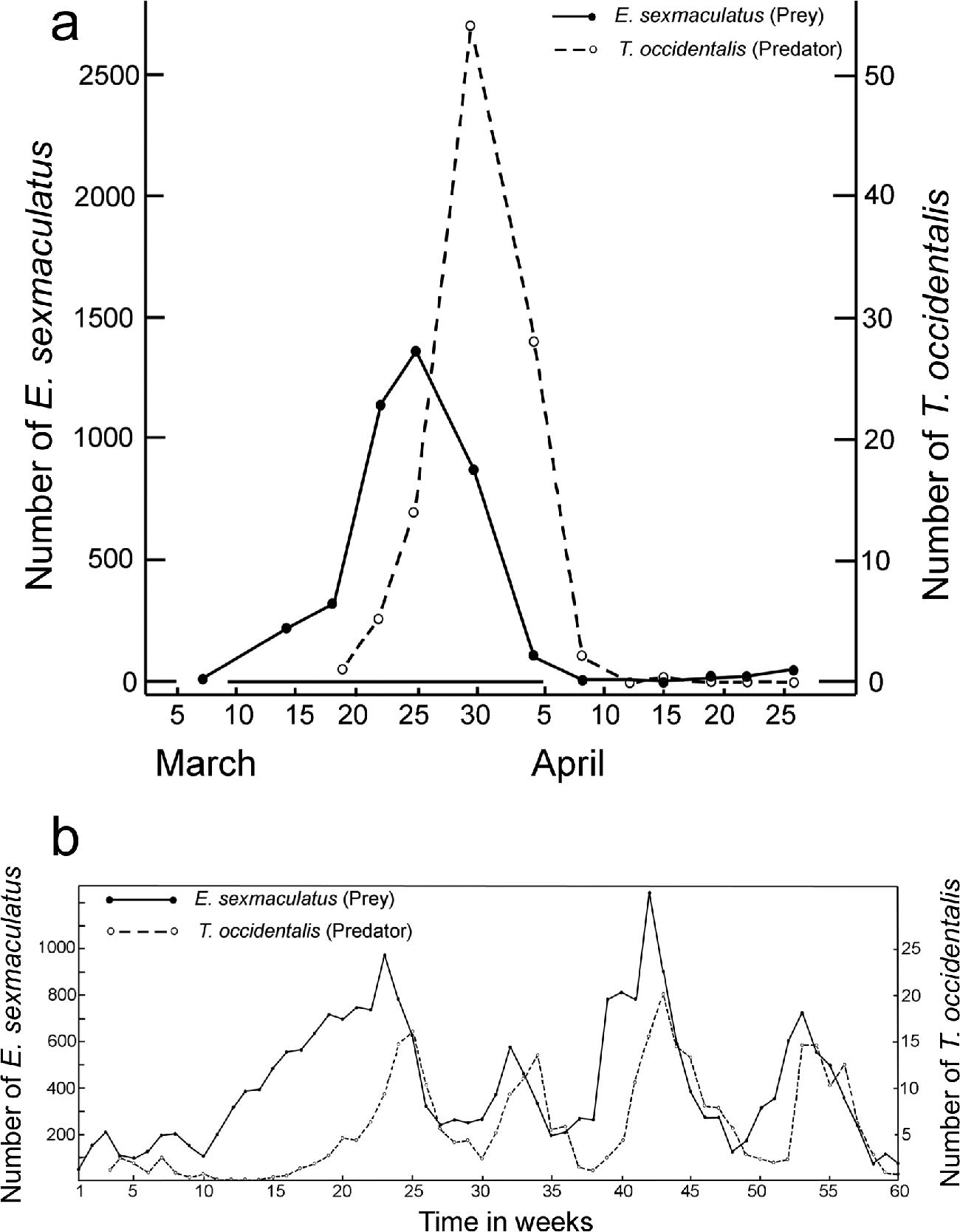 Biological Control of Invertebrate and Vertebrate Pests