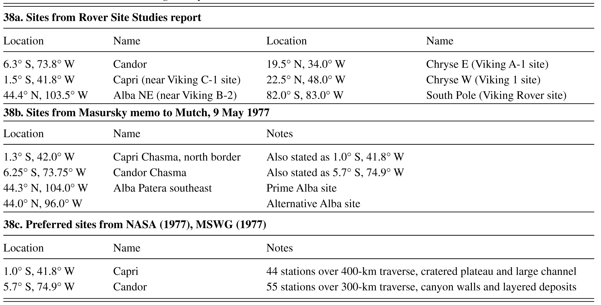 Chronological sequence of missions and events (Chapter 1
