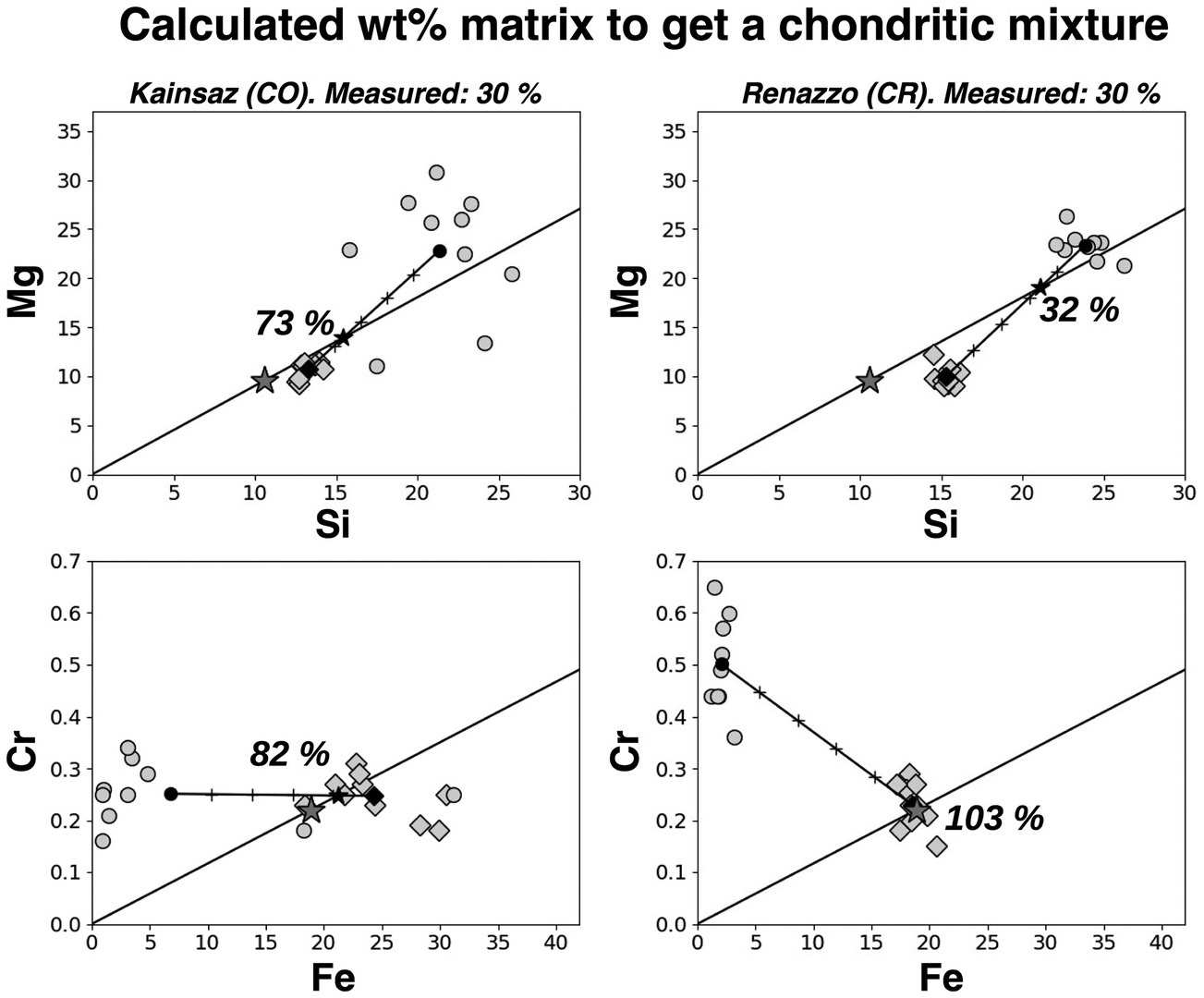 Observations of Chondrules (Part I) - Chondrules on