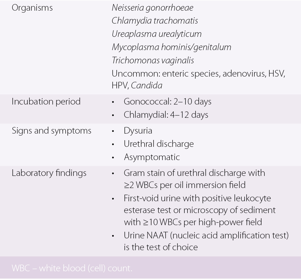 Male Genitourinary Infections (Chapter 29) - Emergency