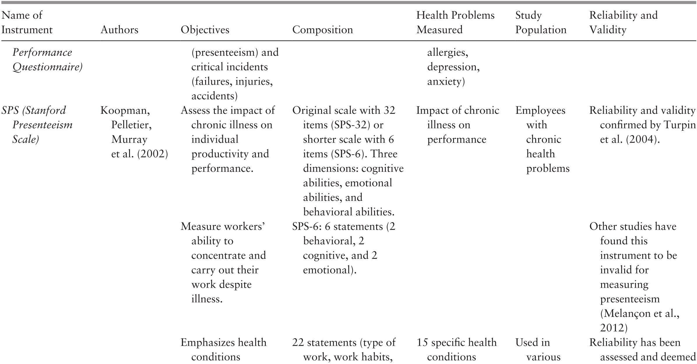 Presenteeism: A Critical Review of the Literature (Chapter 2