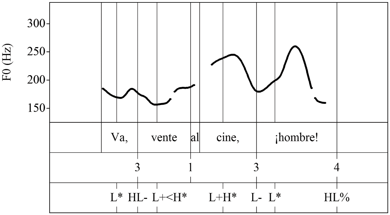 The Spanish Sound System (Part II) - The Cambridge Handbook