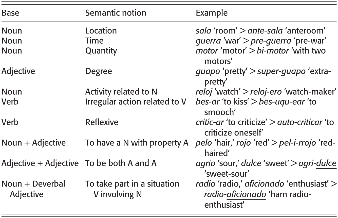 Word Phenomena Category Definition And Word Formation