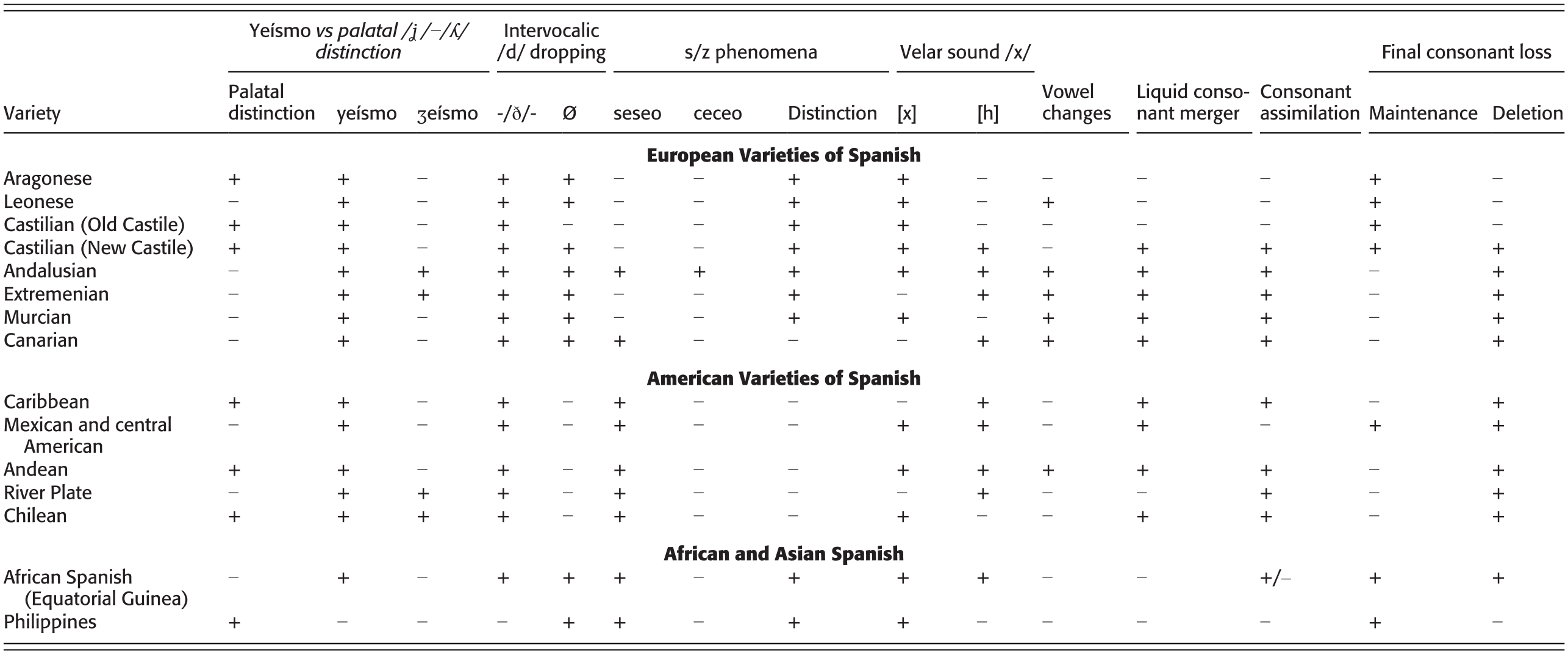 Spanish in Social, Geographic, and Historical Contexts (Part