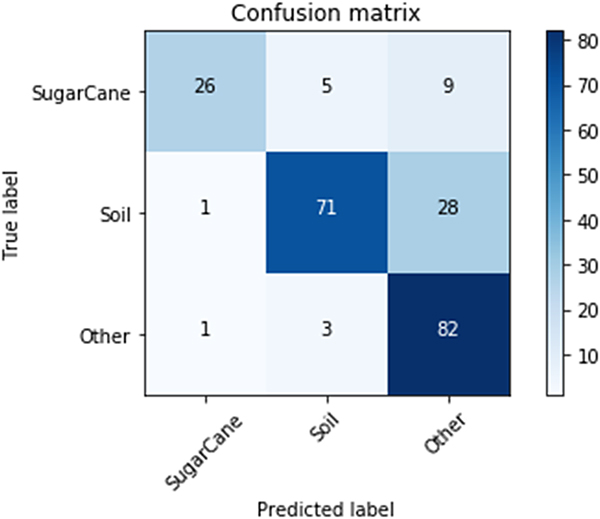 A review of the use of convolutional neural networks in