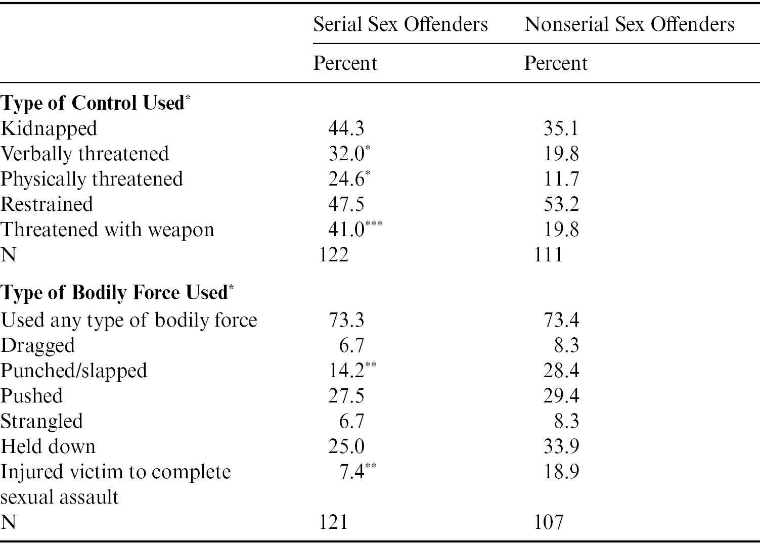 Individual and Interpersonal Factors for Violence and