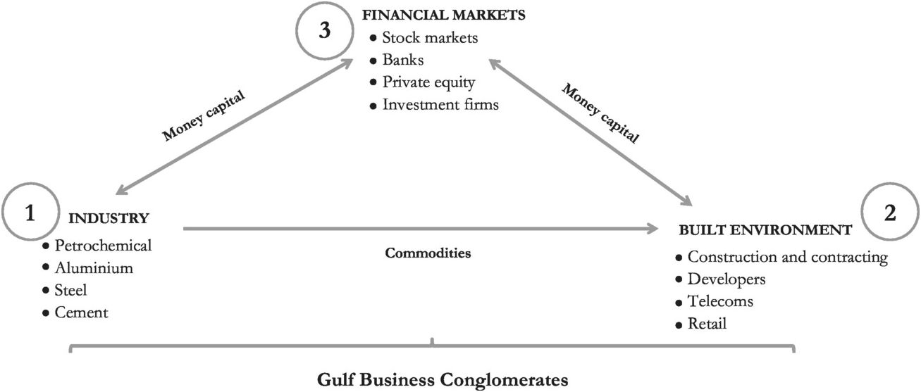 Boundaries of State and Capital (Chapter 3) - Money, Markets
