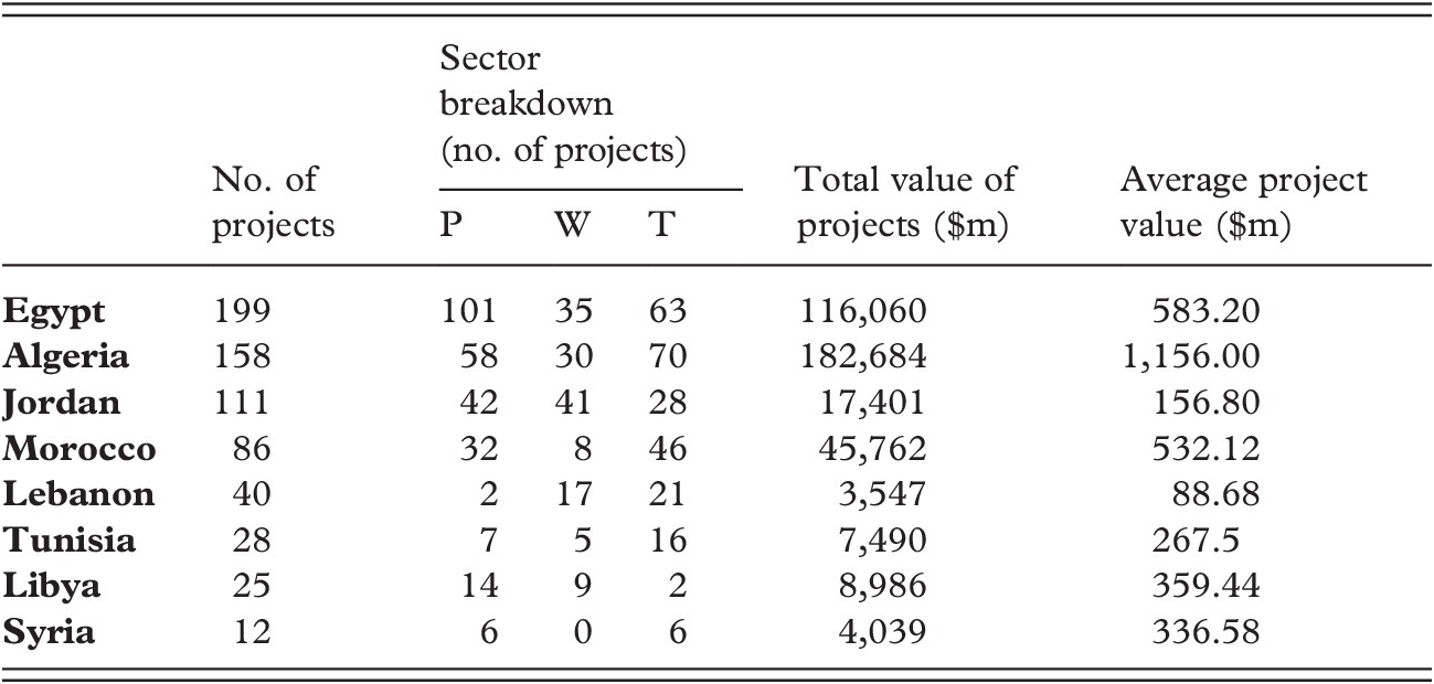 The Arab Built Environment, Accumulation, and the Gulf