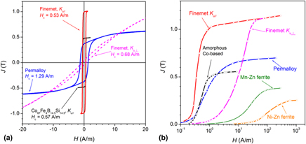 Characterization and assessment of the wideband magnetic