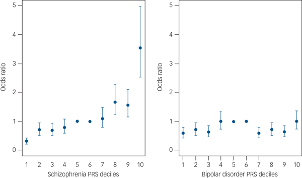 Use of schizophrenia and bipolar disorder polygenic risk