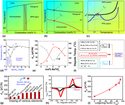 Lead-free piezoelectric materials and composites for high