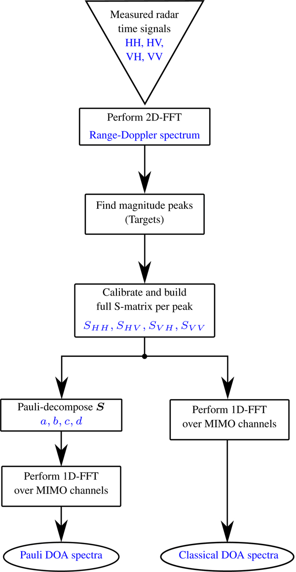 Analysis of multipath and DOA detection using a fully