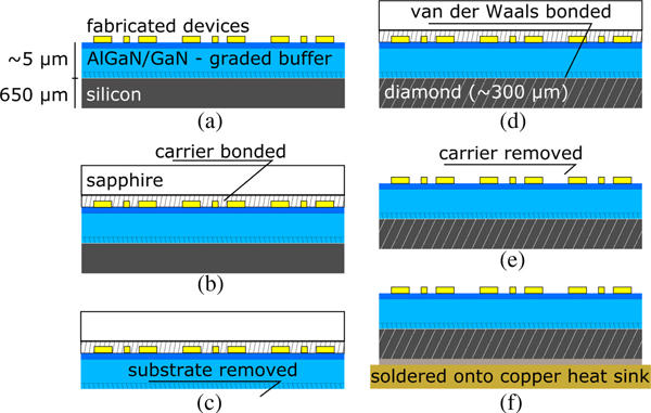Transfer of AlGaN/GaN RF-devices onto diamond substrates via