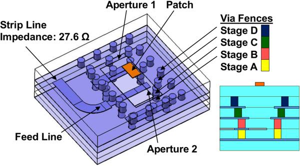 76–81 GHz LTCC antenna for an automotive miniature radar