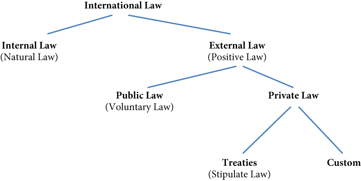 International Perspectives (Part I) - Globalisation and