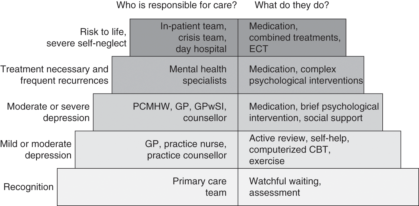 Policy and Practice (Section 3) - Primary Care Mental Health