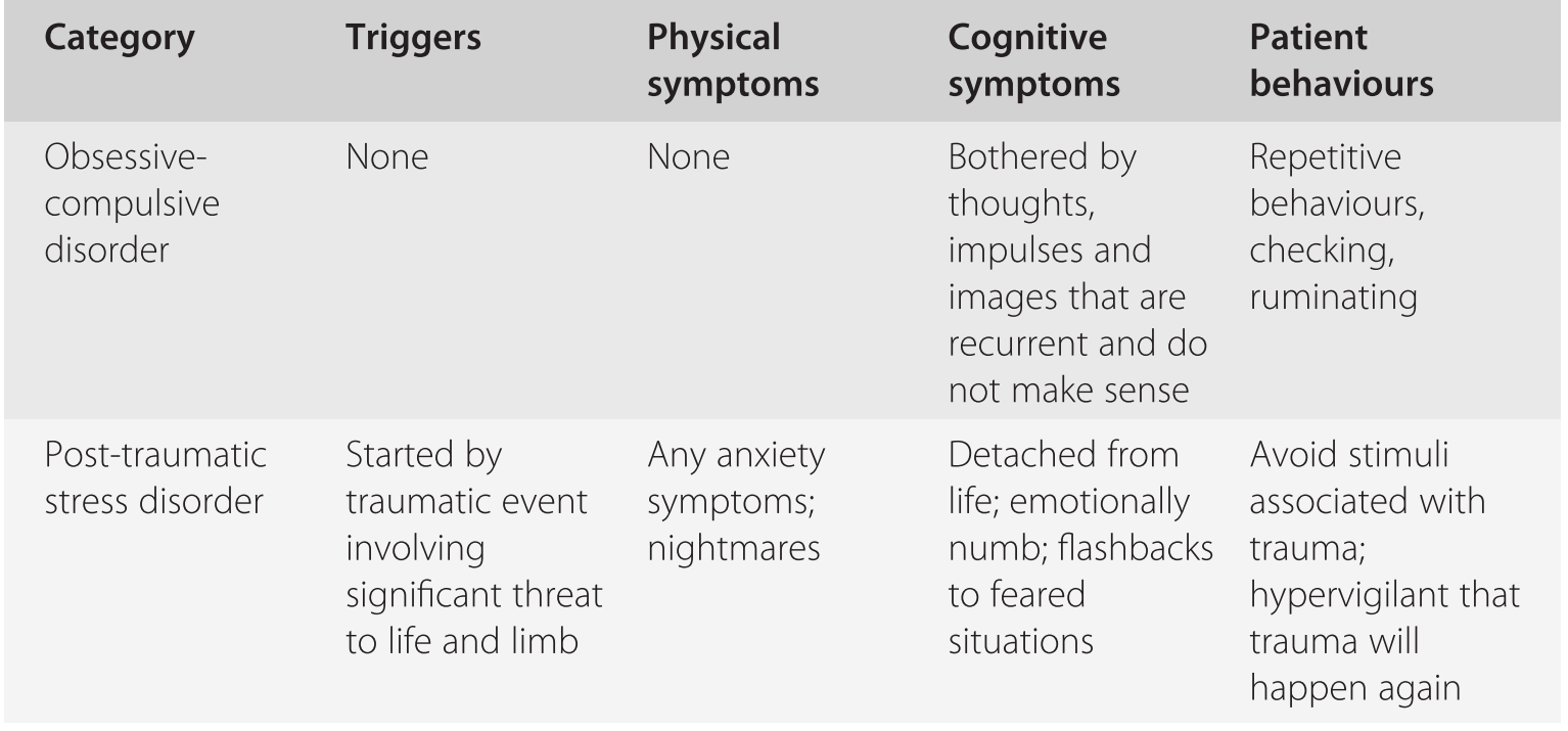 Anxiety (Chapter 9) - Primary Care Mental Health