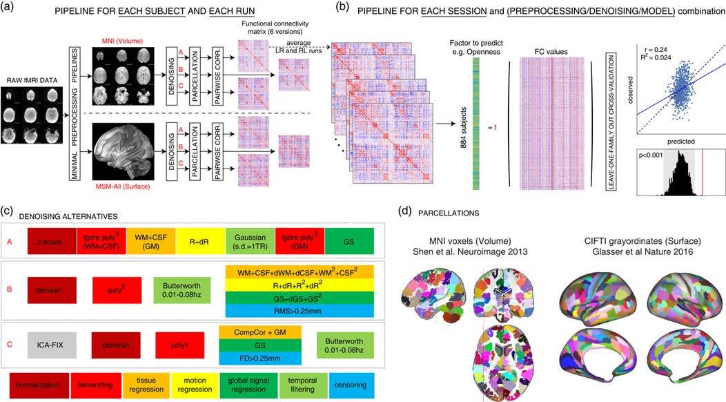 Resting-State Functional Brain Connectivity Best Predicts