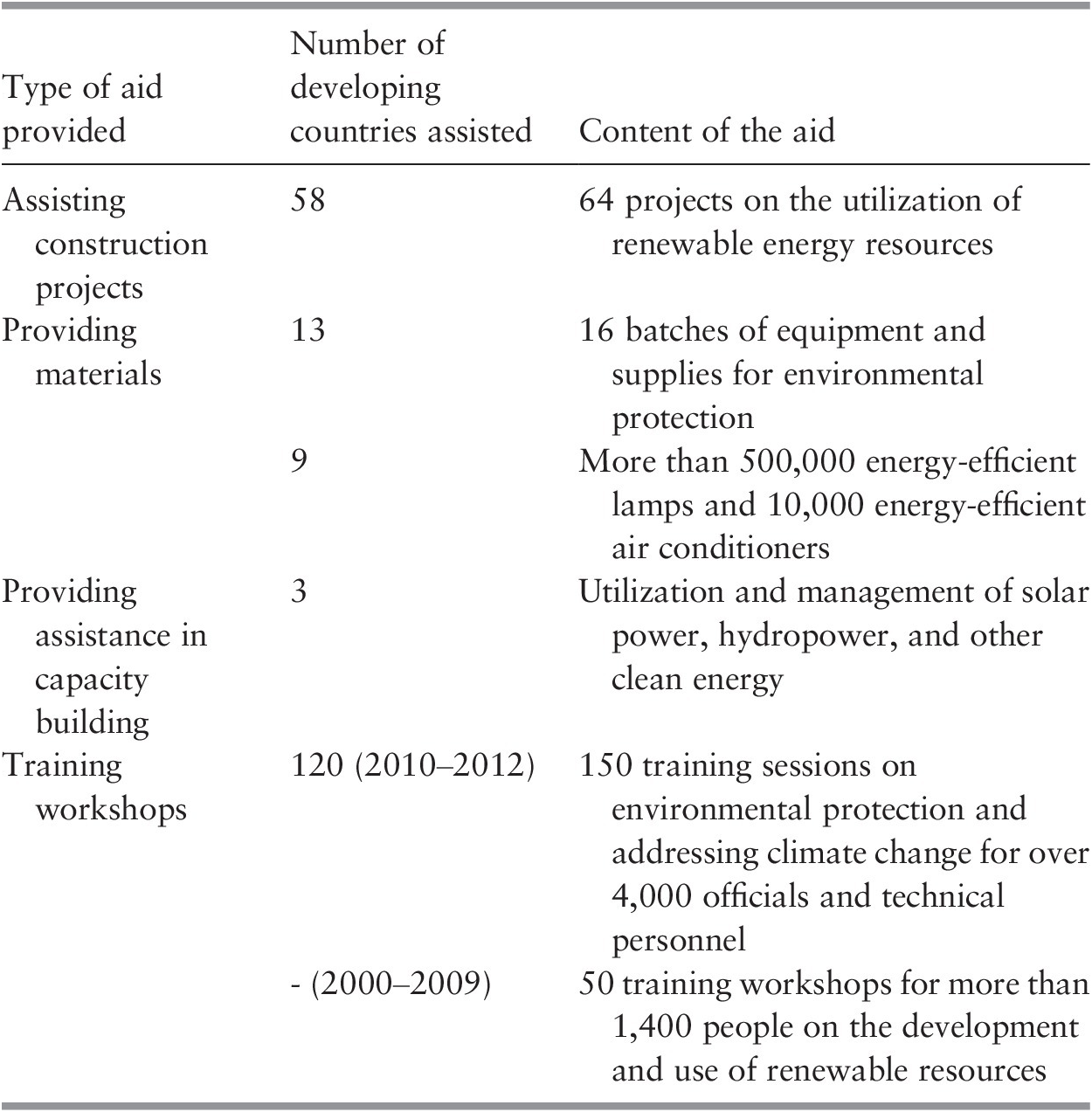 The Outside-In (Part III) - Energy and Climate Policies in