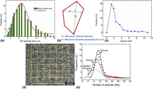 Toughening mechanisms of solution-treated SiCp/6061 aluminum