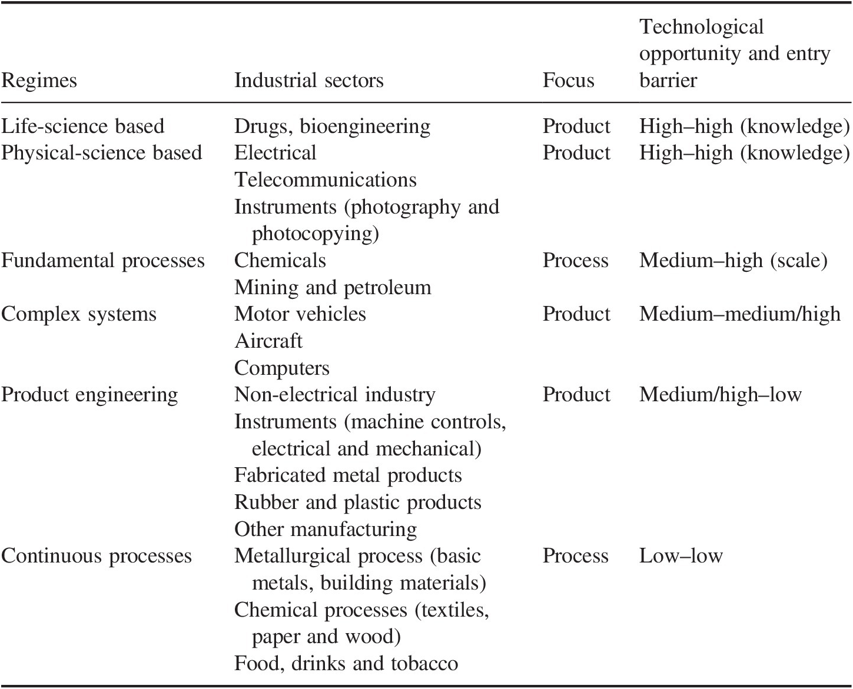 Evolutionary Social Sciences (Part IV) - Human Evolution