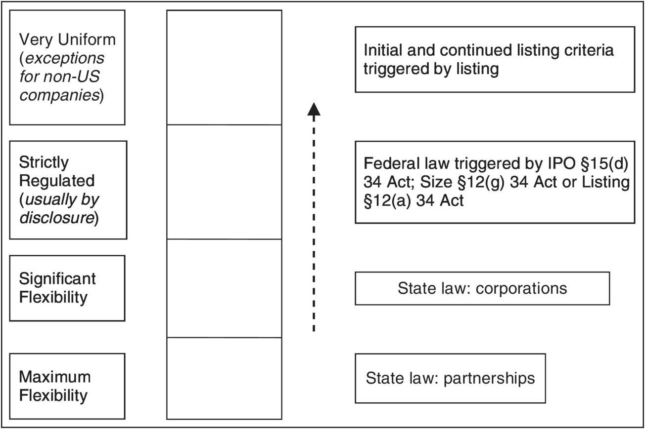 Governing the corporation (Part III) - Comparative Company Law