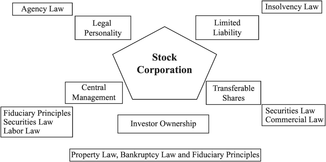 The essential qualities of the corporation (Part I