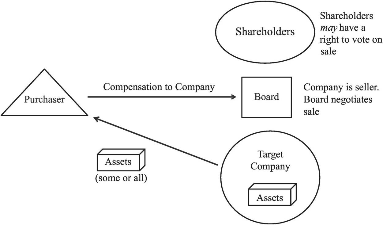 Corporate combinations, groups and takeovers (Part IV