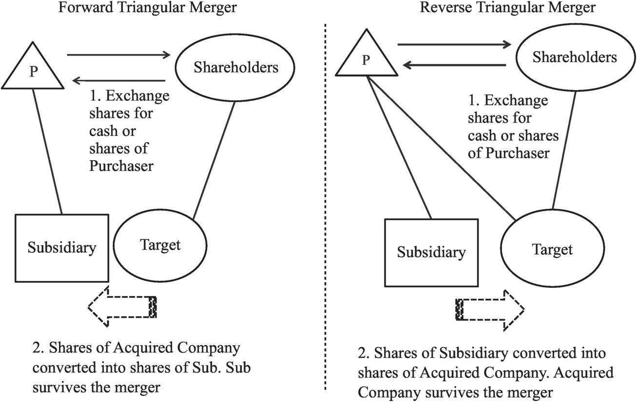 Mergers and acquisitions (Subpart A) - Comparative Company Law