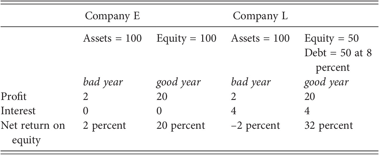 The corporation and its capital (Part II) - Comparative