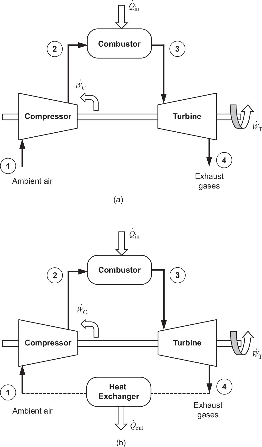 Review of Thermodynamics, Fluid Mechanics, and Heat Transfer