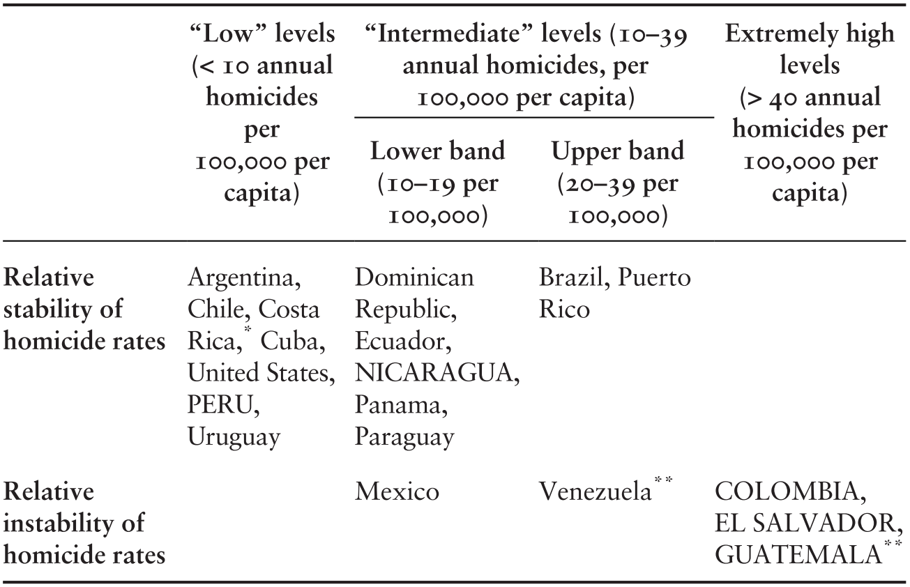 Introduction (Part I) - Homicidal Ecologies