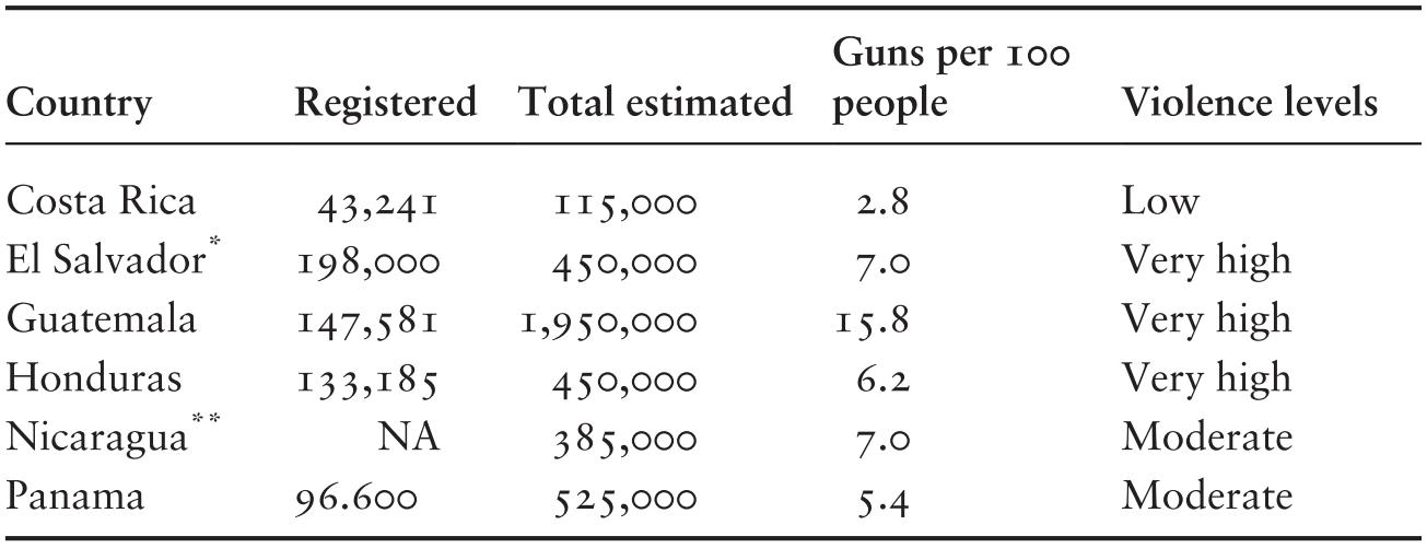 High Violence in Post-Civil War Guatemala (Chapter 5