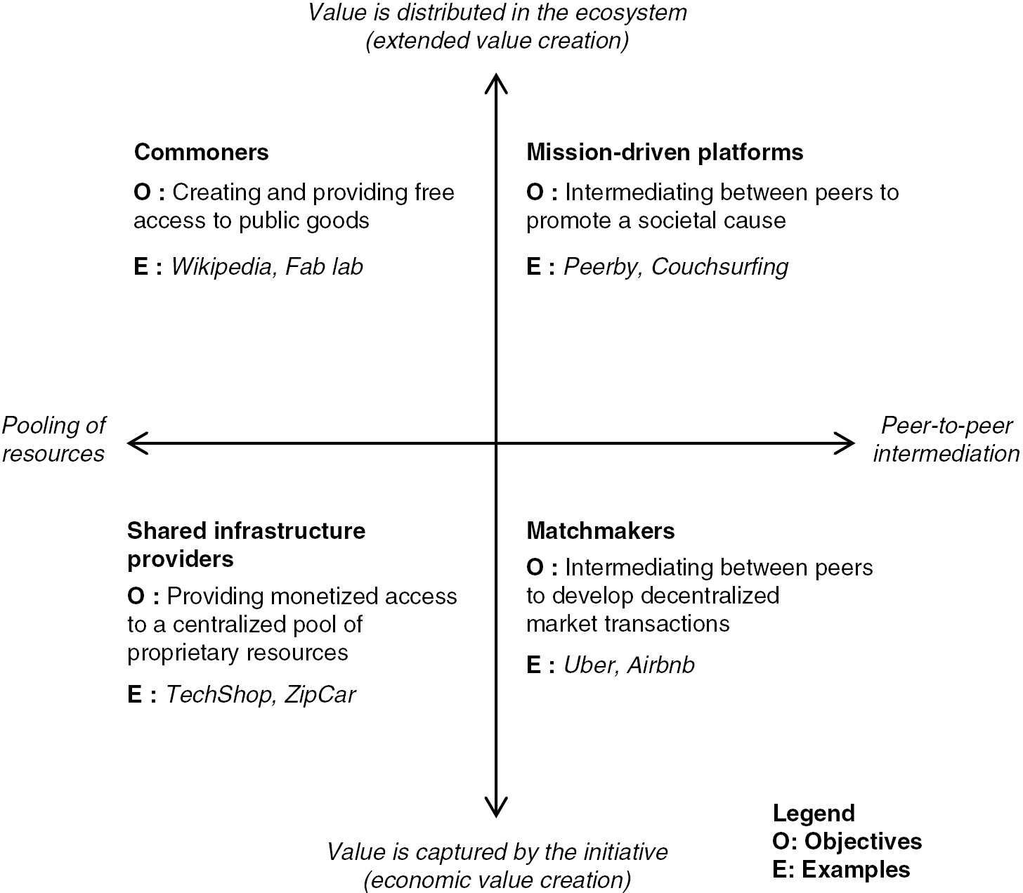 Understanding The Sharing Economy And Its Regulatory