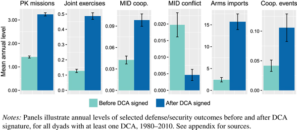 Defense Cooperation Agreements and the Emergence of a Global