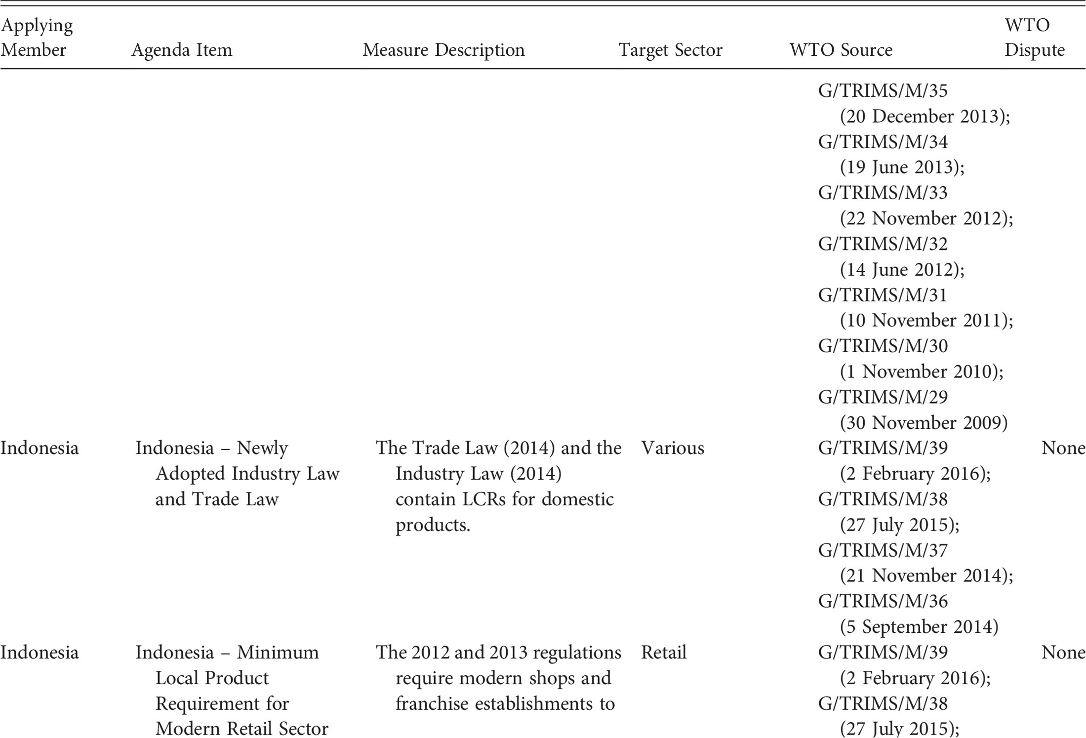 The 2020 cap reform accommodating wto pressures definition