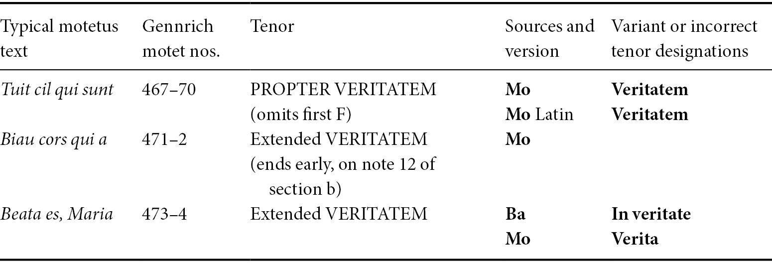 Plainchant in Polyphony: The Gradual Propter veritatem in
