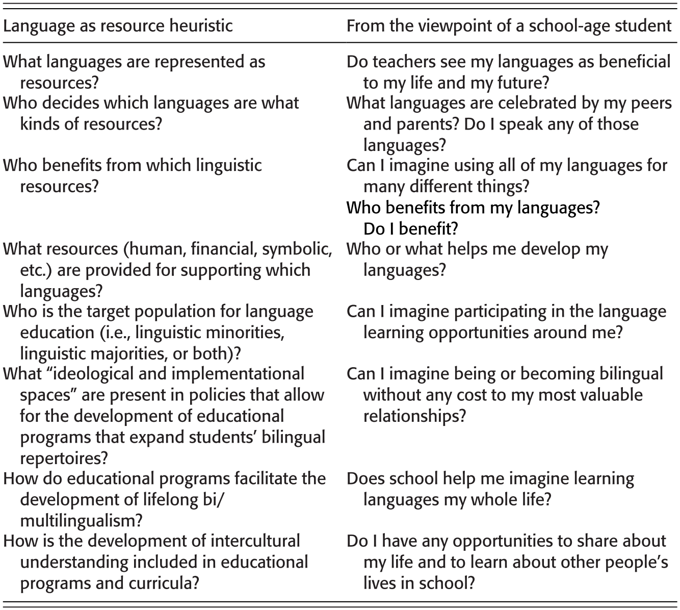 Bilingual Learning and Use at Five Stages of Life (Part I